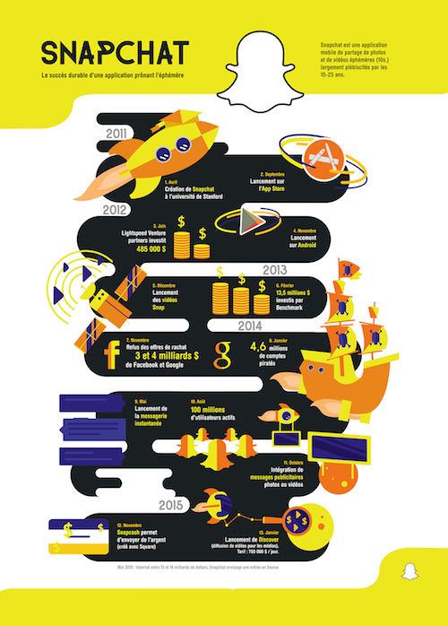 Infographie illustration SnapChat