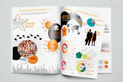 Création rapports Orange
