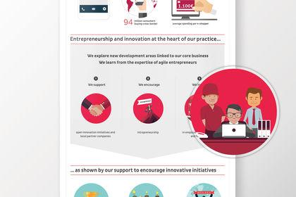 DPD entrepreneurship