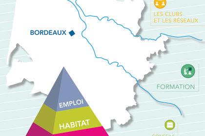 Les axes de développement économique en Gironde