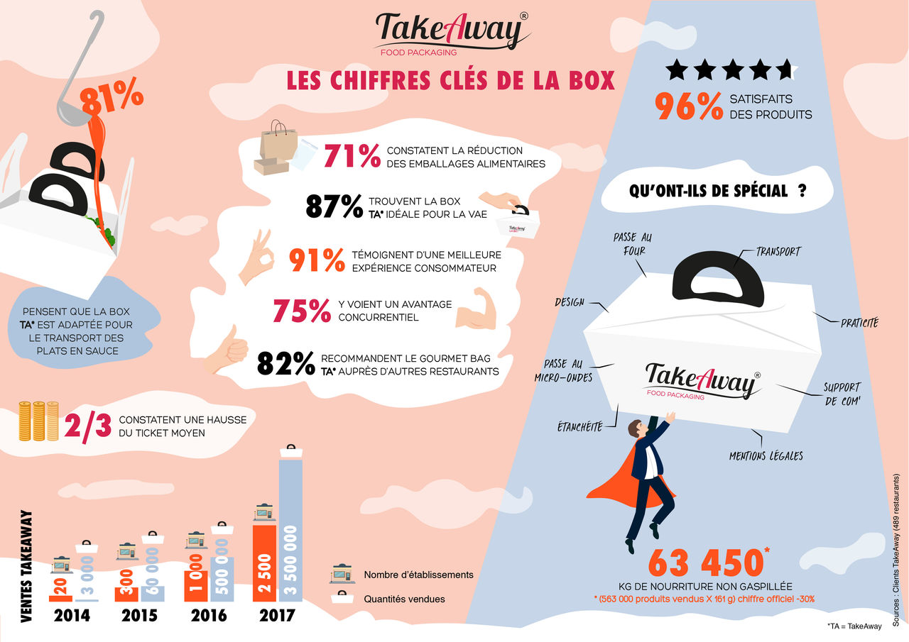 Infographie TakeAway