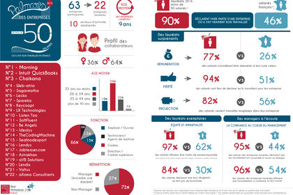 Infographie pour Great Place to Work
