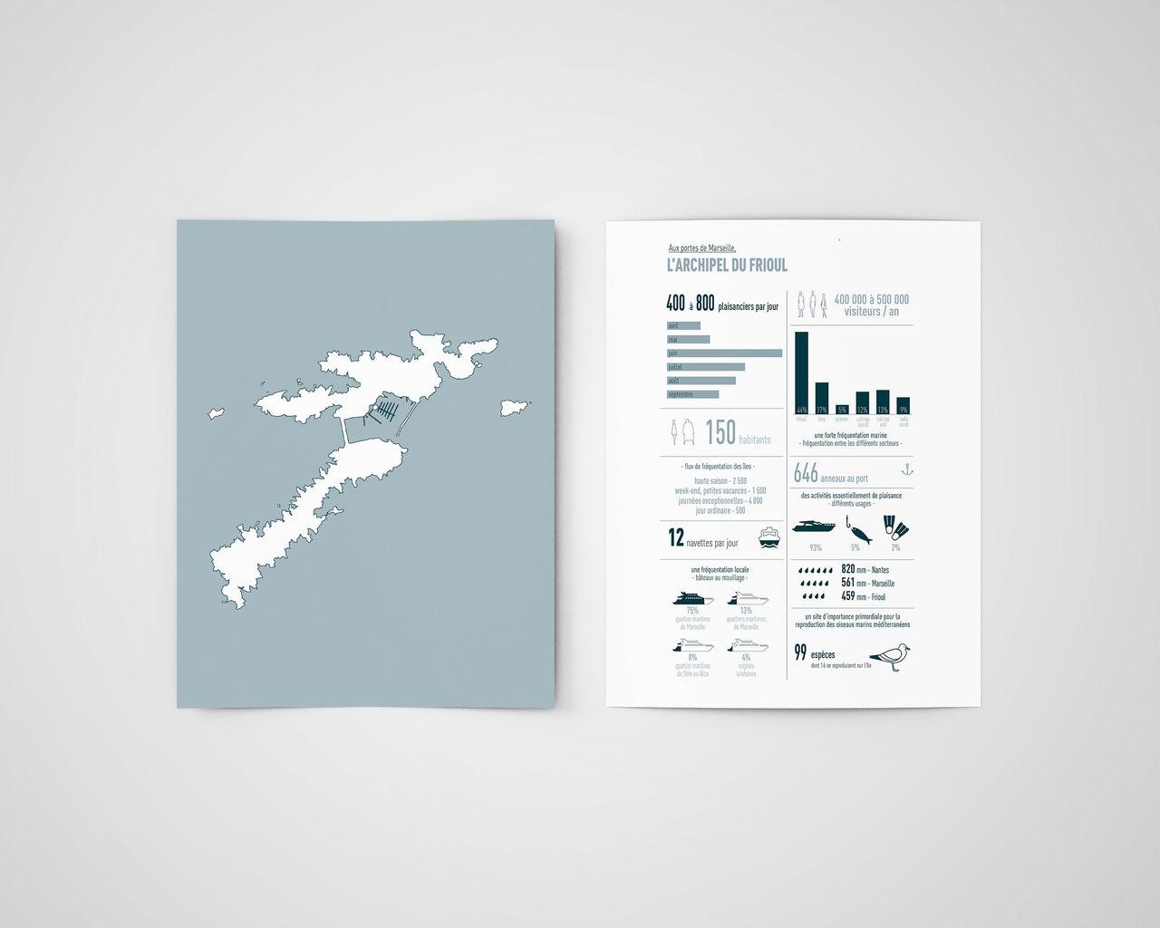 Infographie - Données territoriales Iles du Frioul