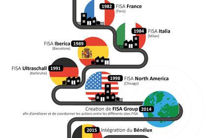 Schéma FISA