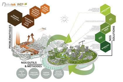 Infographie NOBATEK / INEF4