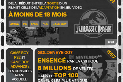 Infographie - jeux video