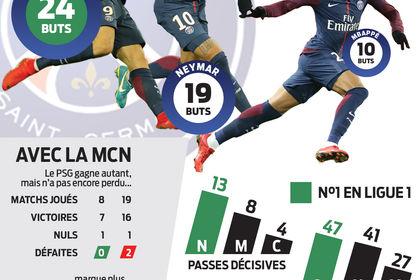 L'impact de la MCN en Ligue 1