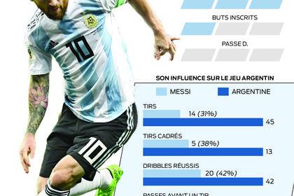 Lionel Messi, le centre d'attraction