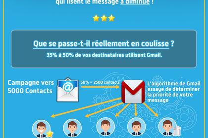 L'avenir de l'email