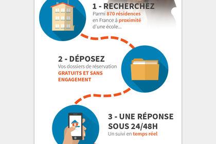 Création newsletter milieu étudiant Paris