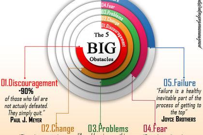 The 5 Big Obstacles