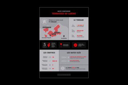 """Infographie """"La Méridienne des Sens"""""""