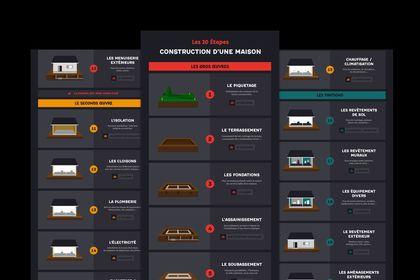 """Infographie """"Architecte CCM"""""""