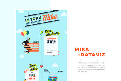 Datavisualisation Mika