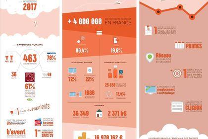 Infographie, bilan Boulanger Business Services