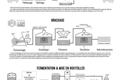 Schéma des étapes de brassage de bière