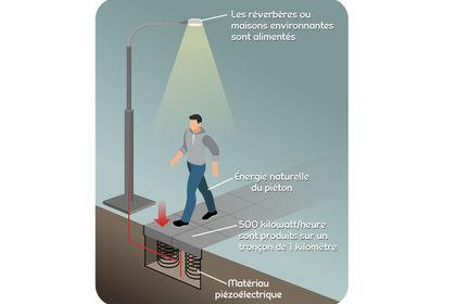 Infographie Piezzo électricité