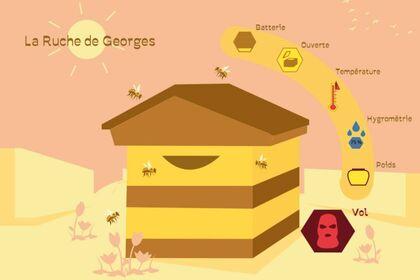 La Ruche de Georges