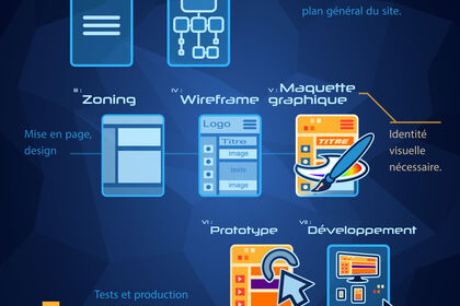 7 Etapes pour un webdesign réussi