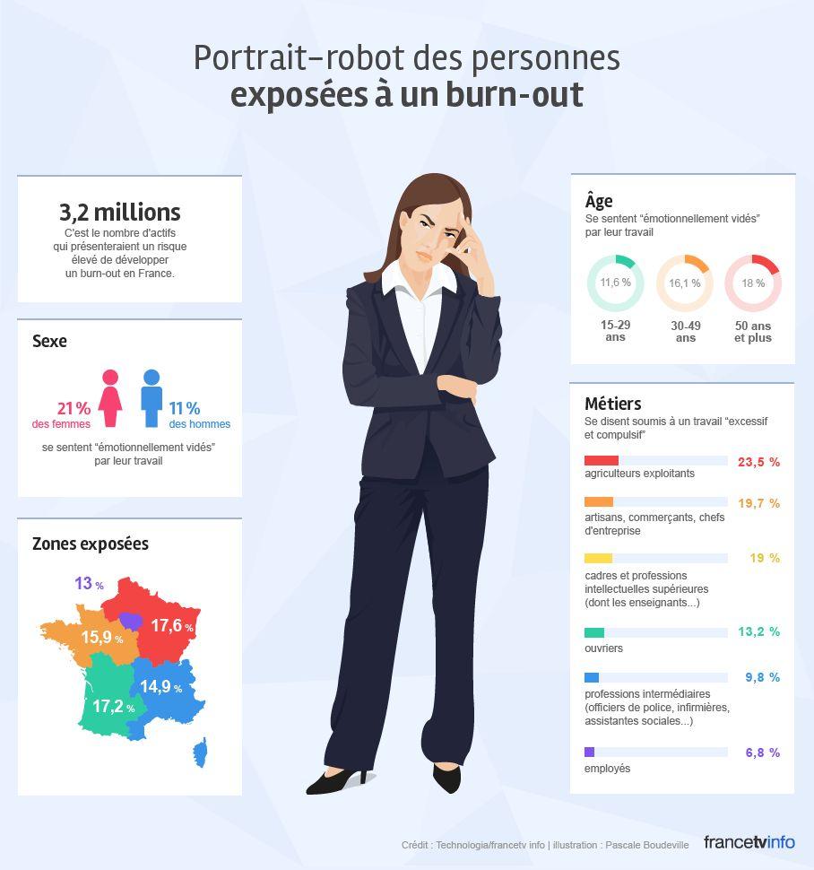 Portrait-robot des personnes exposées au burn-out