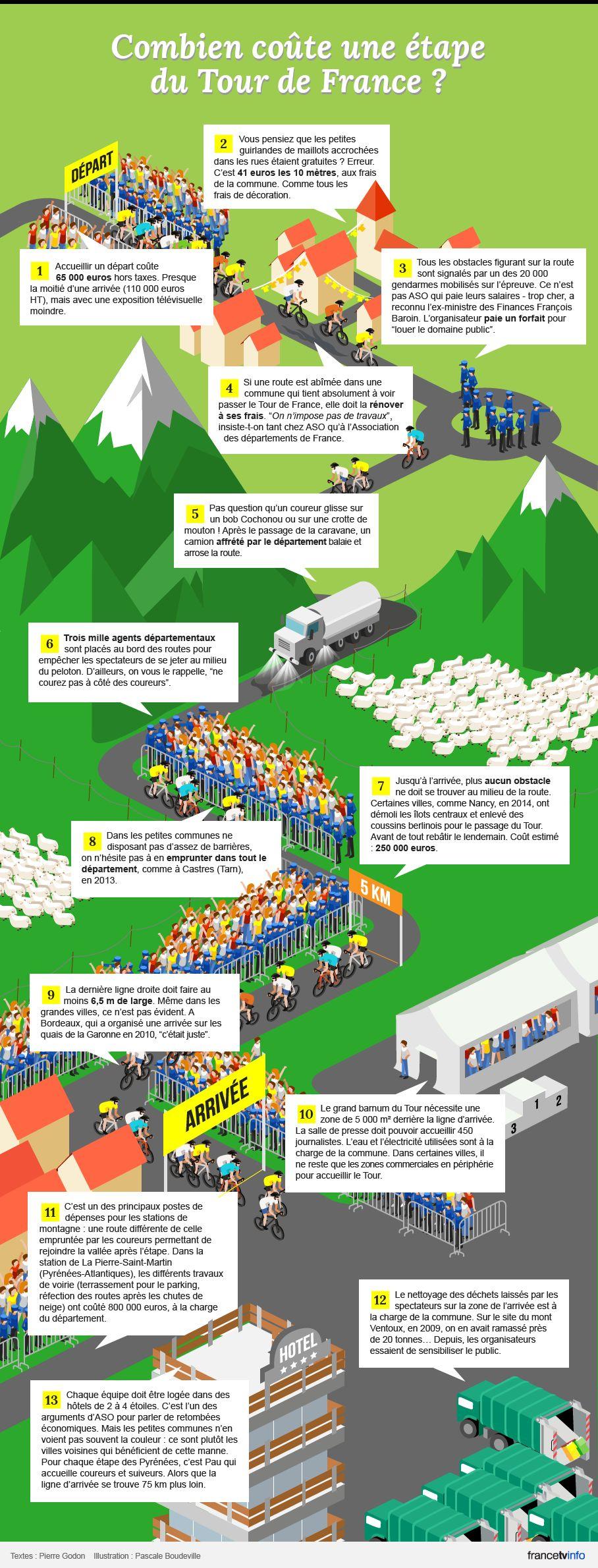 Combien coûte une étape du Tour de France