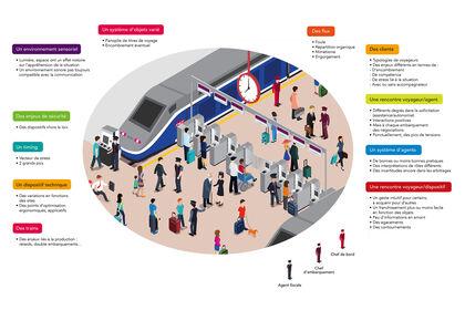 Schéma d'embarquement TGV (SNCF Mobilité)
