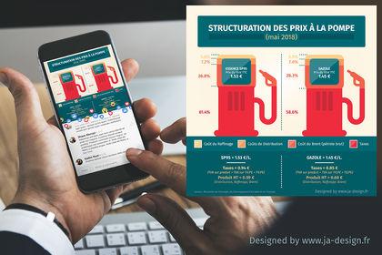 """Infographie """"Structuration des prix a la pompe"""""""