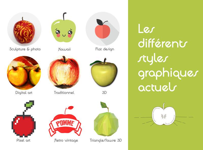 Les différents styles graphiques
